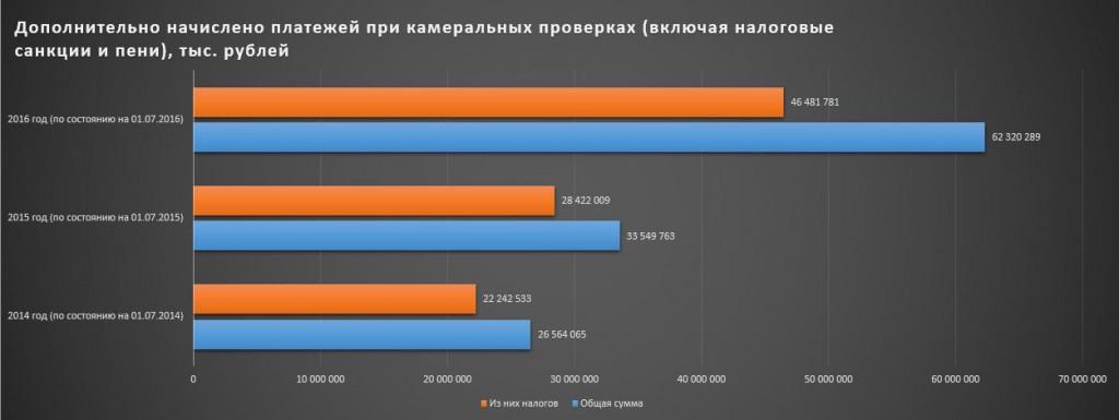 АСК НДС-2: 246 млрд рублей доначислений в 2016 году