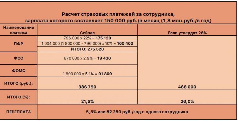 при как посчитать страховые взносы на заработную плату онлайн корзину