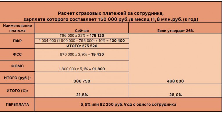 Налог на зп 2018 сколько процентов
