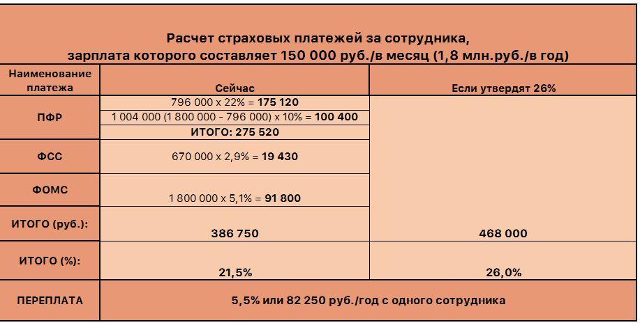 Налоговые мифы, часть 1. «Реформа страховых взносов»