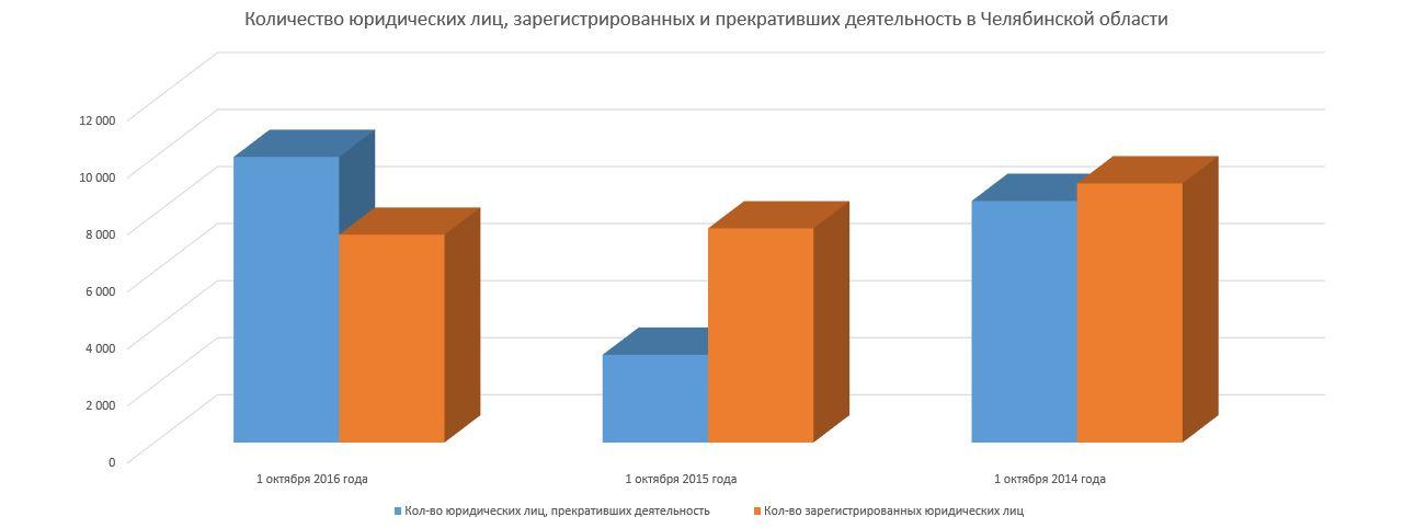 Охота на обнал: 1,65 млрд. рублей доначислено челябинским бизнесменам