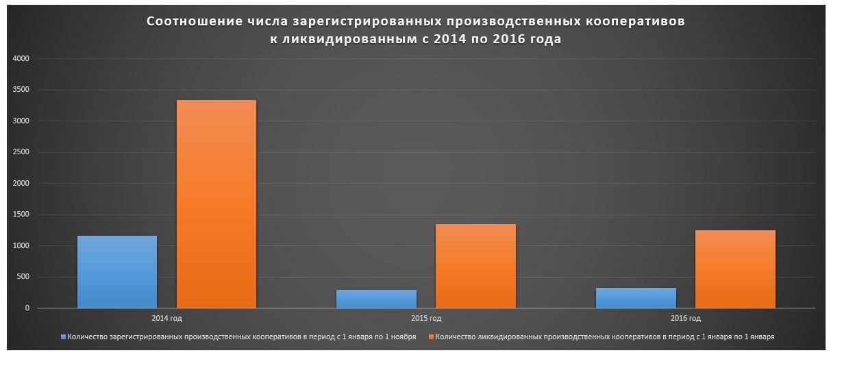 Кооператив как способ оптимизации налогов среднесписочная численность электронная отчетность