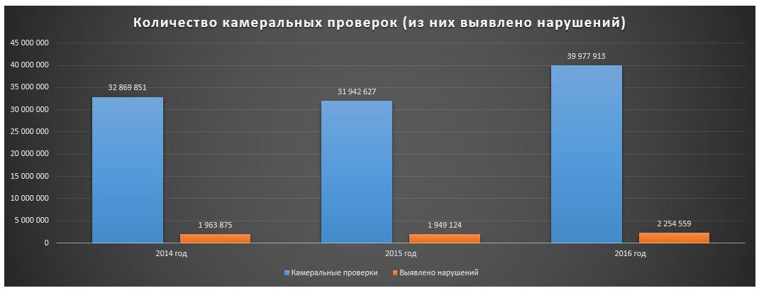 Налоговые проверки-2016: 451 млрд руб. и 9 283 уголовных дел